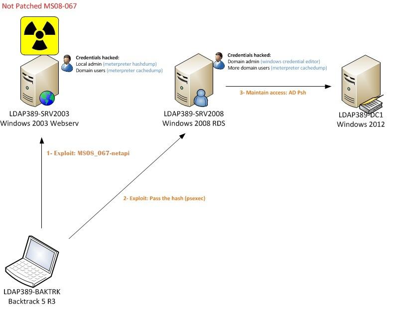 Pentesting an Active Directory infrastructure | ldap389